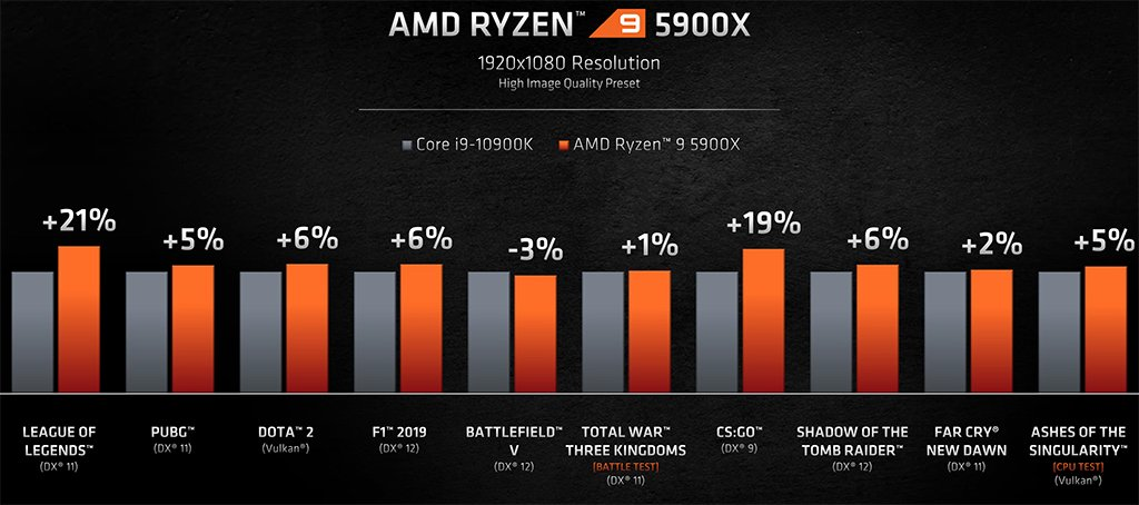 amd ryzen 9 5900x vs i9-10900k gaming benchmark