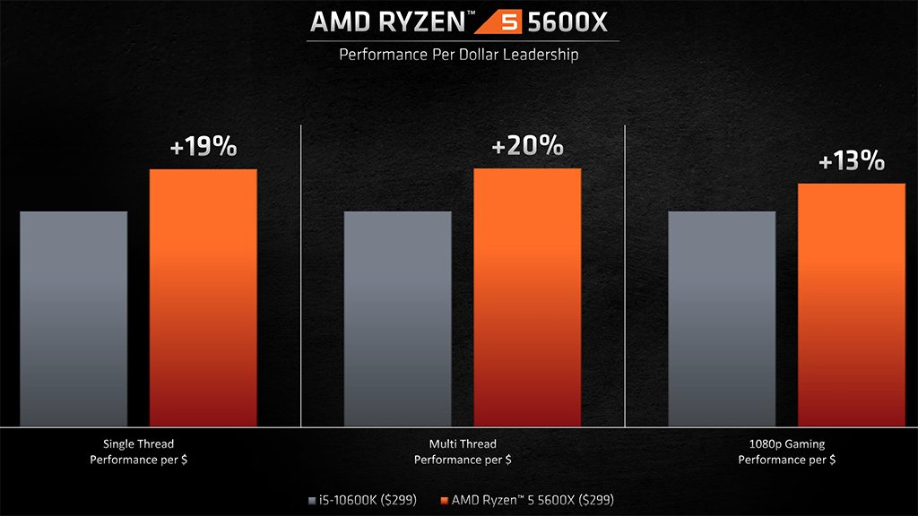 amd-ryzen-5-5600x-vs-i5-10600K-performance-per-dollar
