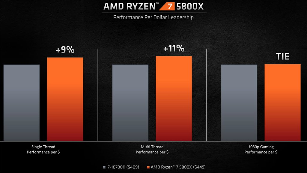 amd-ryzen-7-5800x-vs-i7-10700K-performance-per-dollar