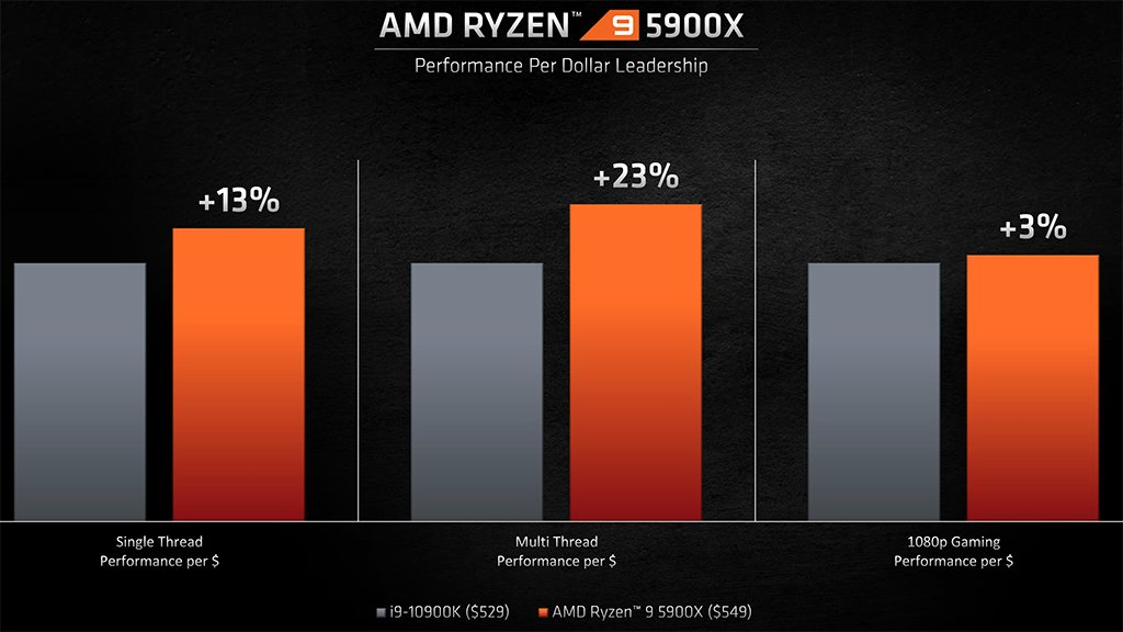 ryzen 9 5900x vs 10900k performance per dollar
