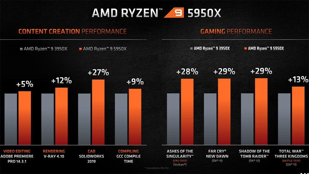 AMD Ryzen 9 5950X vs 3950X