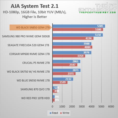 wd black sn850 aja benchmark