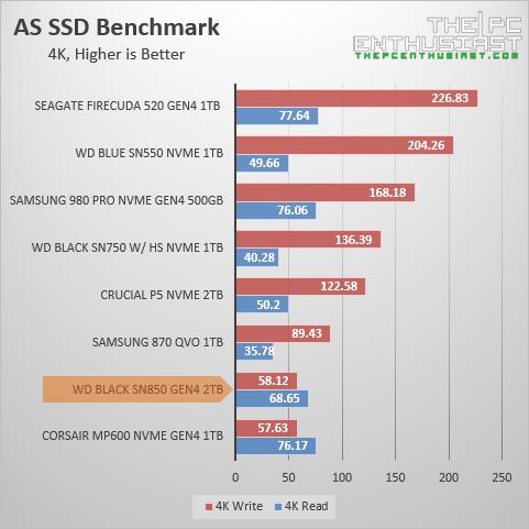 wd black sn850 as ssd 4k random benchmark