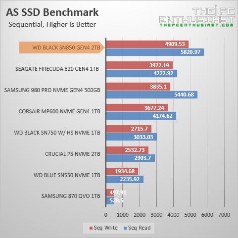wd black sn850 as ssd benchmark