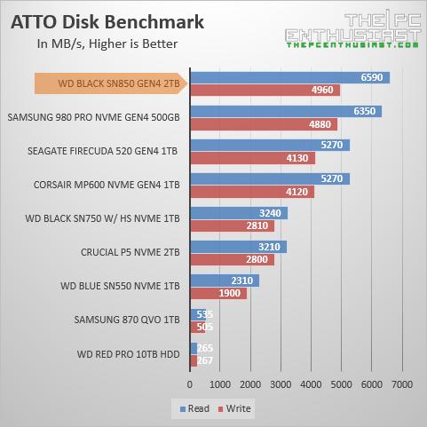 wd black sn850 atto benchmark