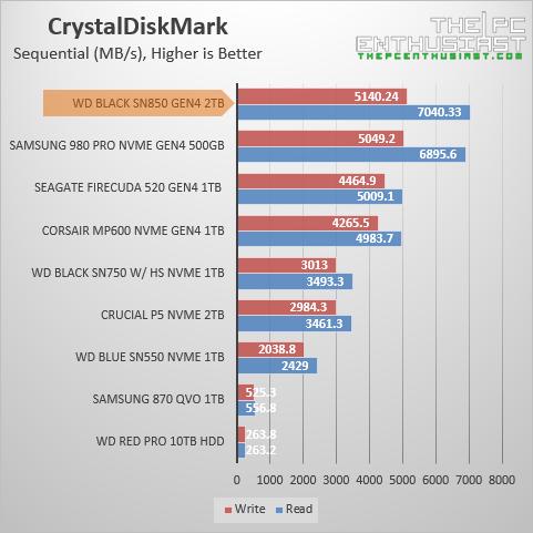 wd black sn850 crystaldiskmark benchmark