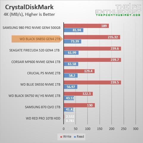 wd black sn850 crystaldiskmark random benchmark
