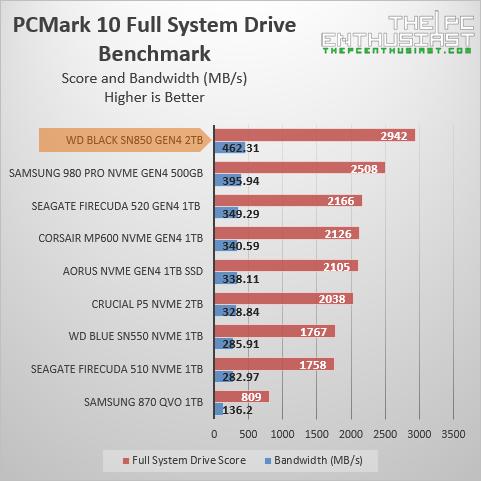 wd black sn850 pcmark 10 full system benchmark