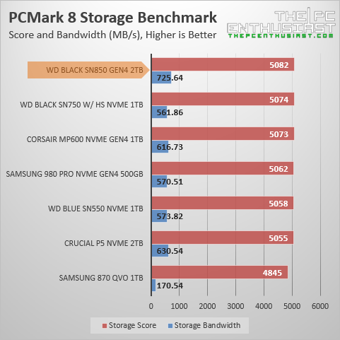 wd black sn850 pcmark 8 storage benchmark
