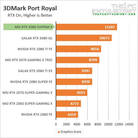 msi rtx 3080 suprim x 3dmark port royal benchmark