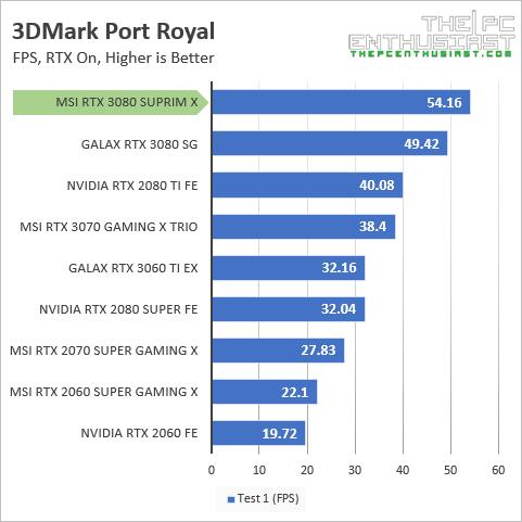 msi rtx 3080 suprim x 3dmark port royal fps