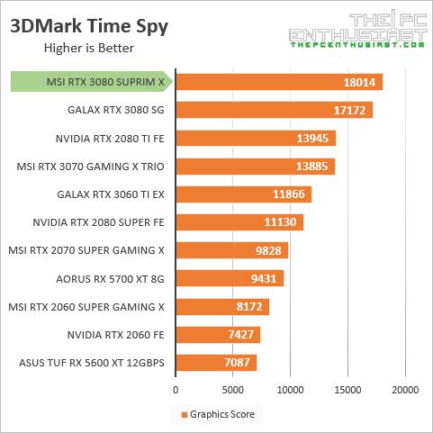msi rtx 3080 suprim x 3dmark time spy benchmark