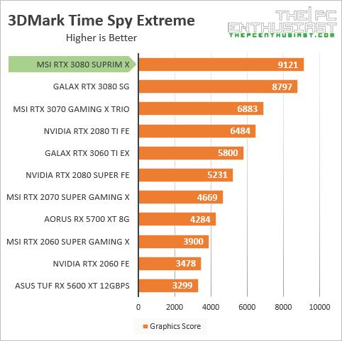 msi rtx 3080 suprim x 3dmark time spy ex benchmark