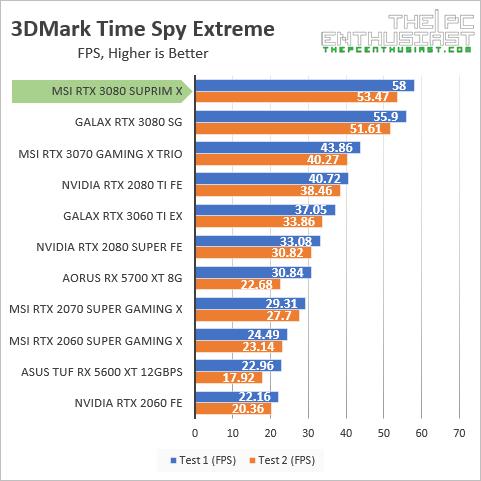 msi rtx 3080 suprim x 3dmark time spy ex fps